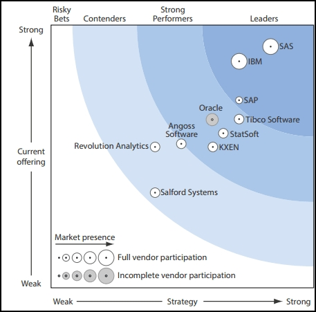 forrester big data review