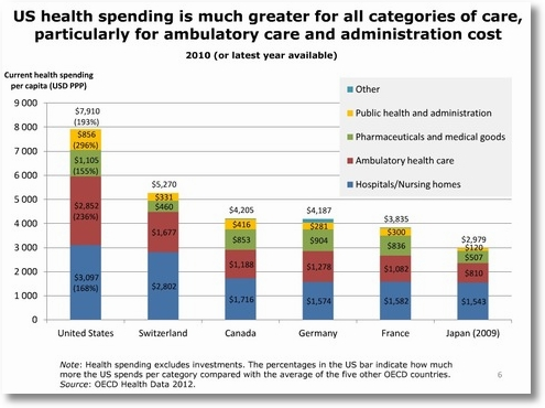 US health spending is much greater for all categories of care blog main horizontal