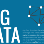 How Big Data Impacts our Lives Everyday [Infographic]